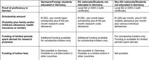 Scholarships in Germany For International Students 2020 Funded